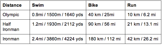 As The Chart Shows Moving From An Olympic To Half Ironman In Terms Of Swim Is Less Than A 30 Increase Distance However Bike And Run