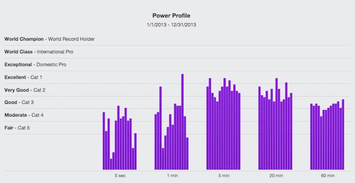 TrainingPeaks-Power-Profile