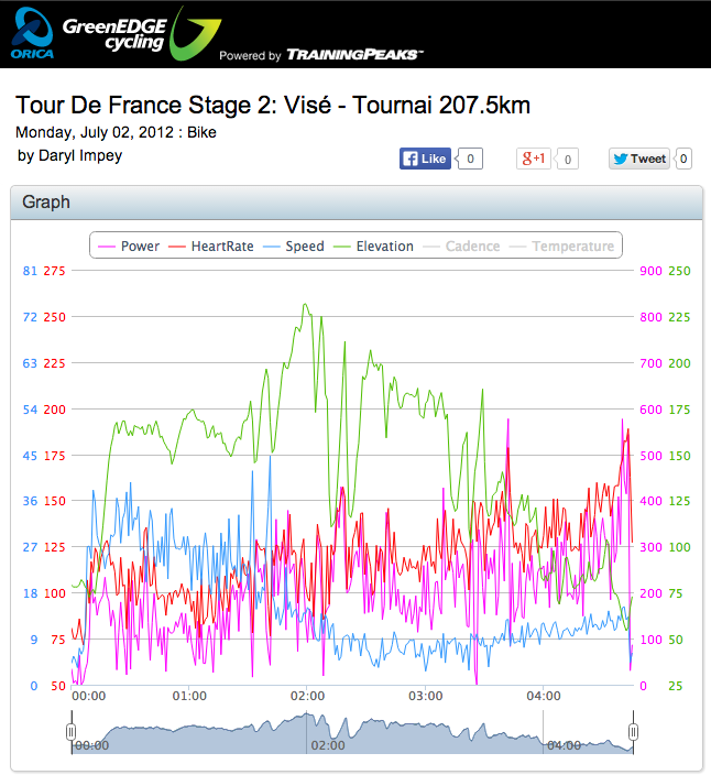 2012TDFStagetwo