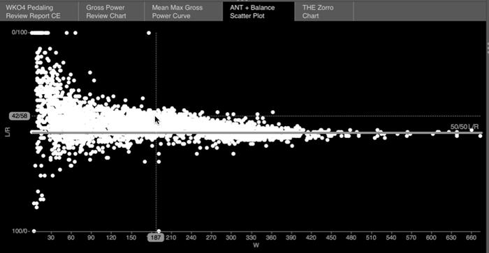 wko4-ant-balance-scatter-chart
