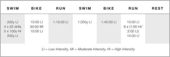 Using the 80/20 Rule to Balance Triathlon Training Intensity