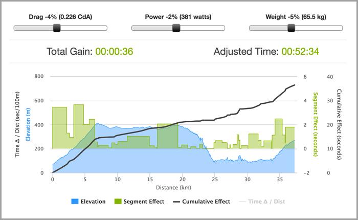 07186-bbs-uphill-tt-analysis-chart1