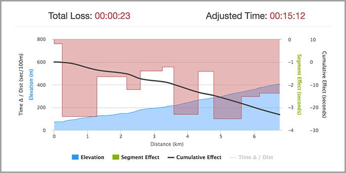 07186-bbs-uphill-tt-analysis-chart2