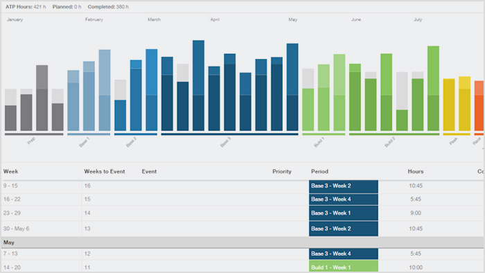How to Create Your Annual Training Plan | TrainingPeaks