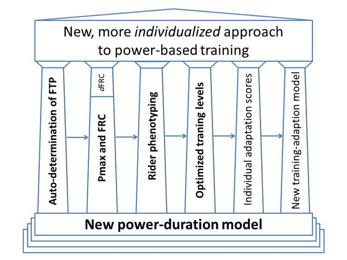 individualized-power-based-training