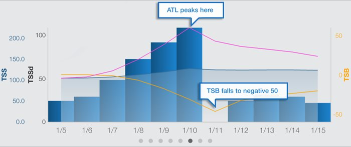 performance-management-chart-trainingpeaks-peakatl