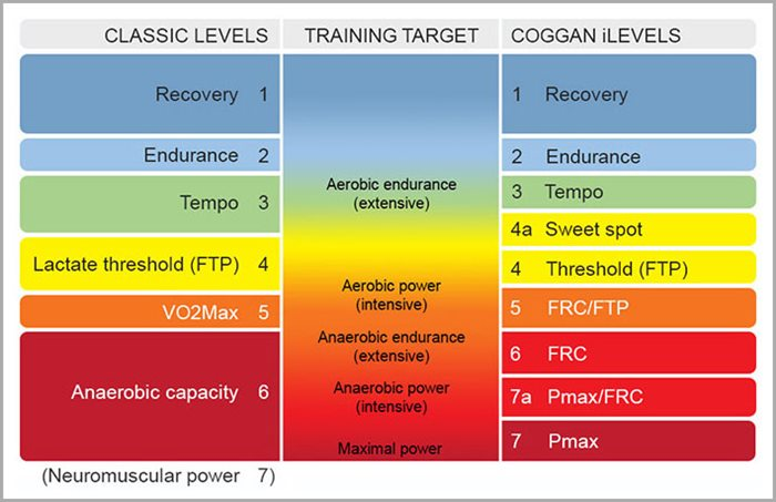 using-ilevels-to-improve-cycling-performance-wko4-05116-fig-4