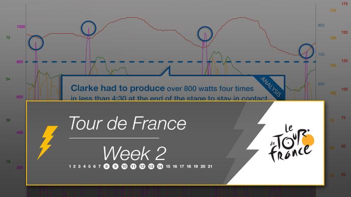 2014 Tour de France Week 2 Power Analysis