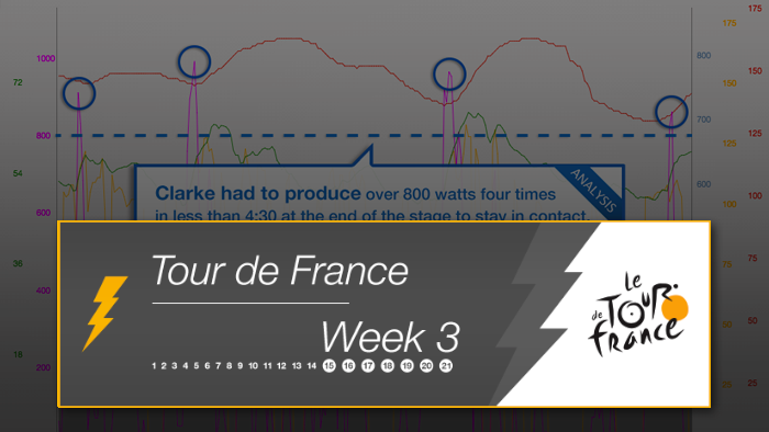 2014 Tour de France Week 3 Power Analysis