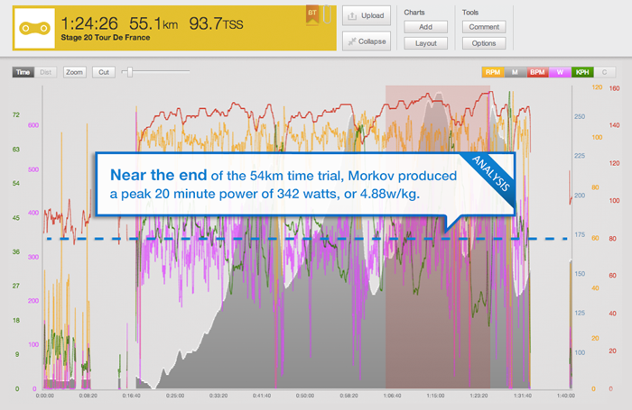 trainingpeaks_tour-blog-stage-20-morkov