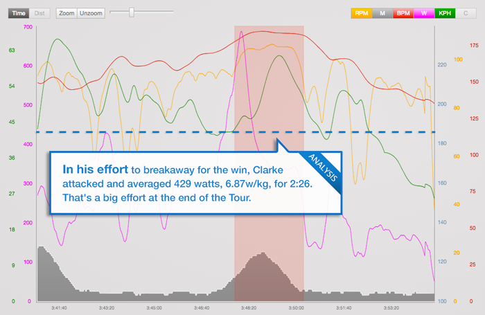 trainingpeaks_tour-blog-stage-21-clarke