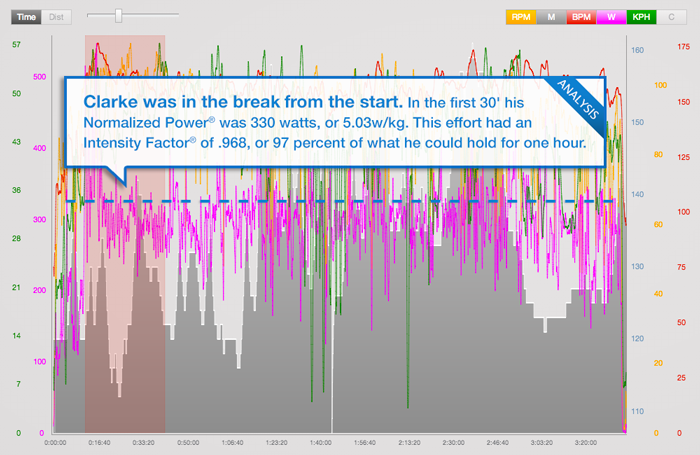 trainingpeaks_tour-blog-stage-5-clarke-1