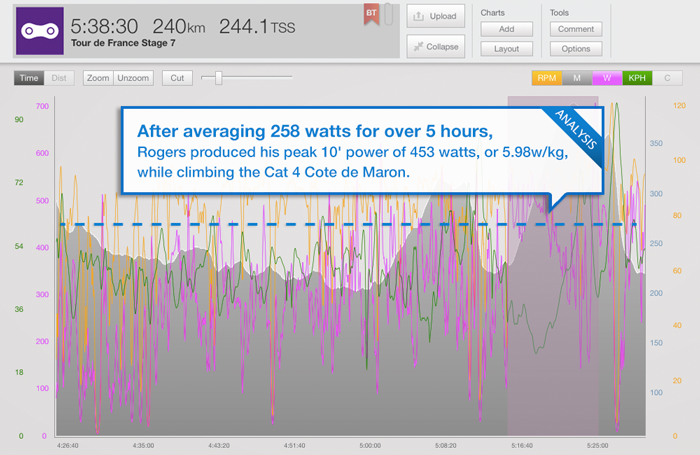 trainingpeaks_tour-blog-stage-7-rogers