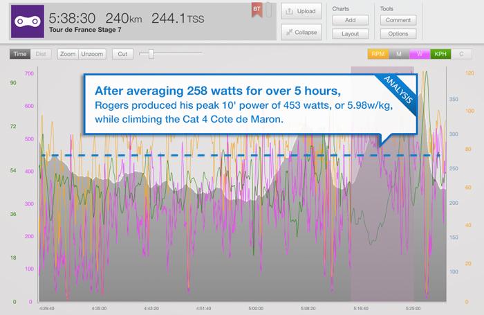 trainingpeaks_tour-blog-stage-7-rogers