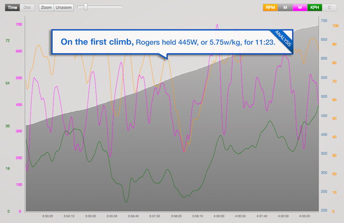 trainingpeaks_tour-tracker-stage-1-rogers
