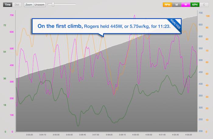 trainingpeaks_tour-tracker-stage-1-rogers