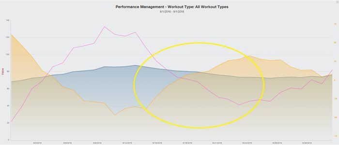 how-monitoring-your-heart-rate-variability-helps-you-avoid-overtraining