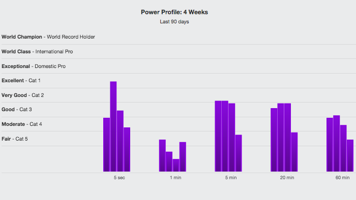 power profiling | trainingpeaks, Muscles