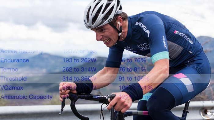 How to Target the Best Power and Adaptation Using Optimized Intervals