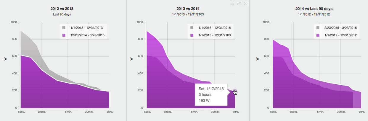 The Top 7 Dashboard Charts For Coaches Trainingpeaks