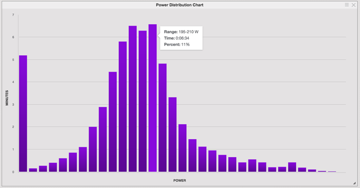 Power Distribution Chart