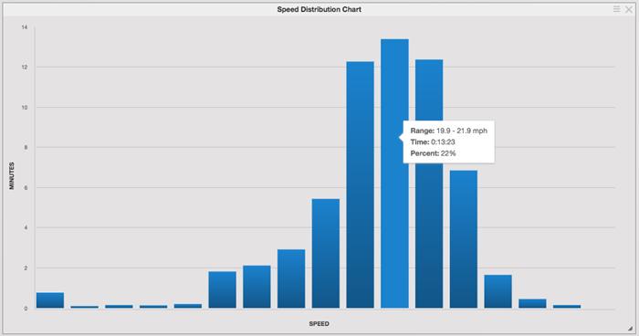 Speed Distribution Chart