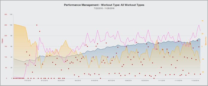 Understanding TrainingPeaks Ramp Rate For Better Coaching