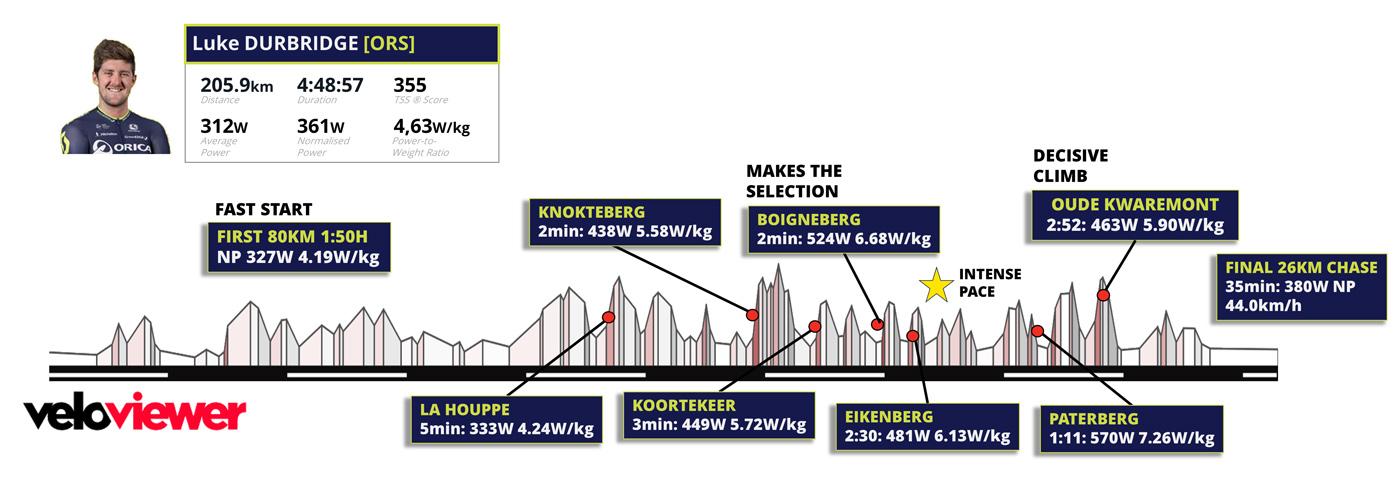 03086-orica-scott-rider-luke-durbridge-analysis-e3-prijs-harelbeke-fig2