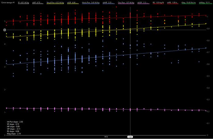 04098-running-effectiveness-versus-speed-using-wko4-fig3