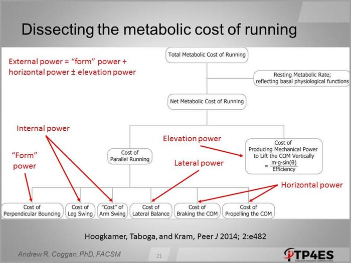 04098-running-effectiveness-versus-speed-using-wko4-fig21