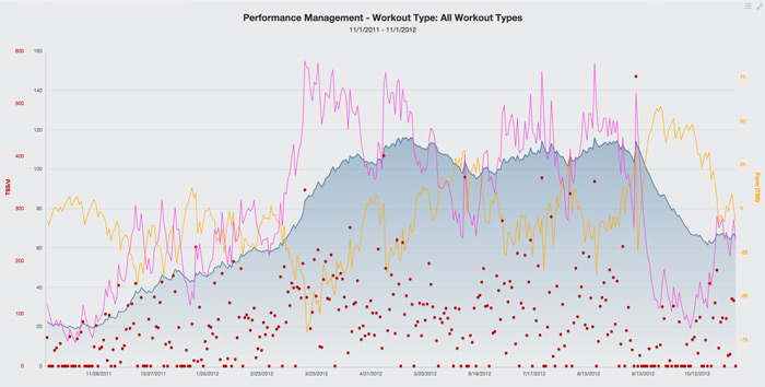 06159-an-introduction-to-trainingpeaks-metrics-fig4
