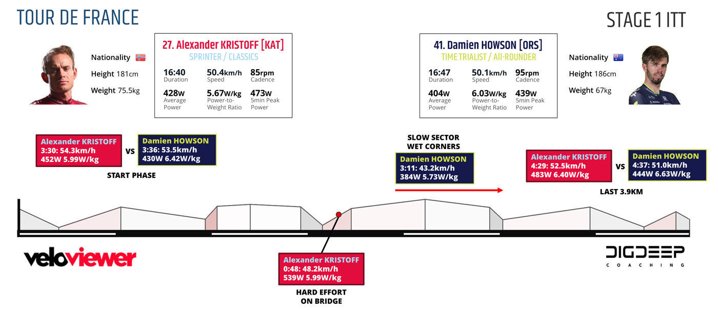 07168-tdf-stage-1-analysis-fig11