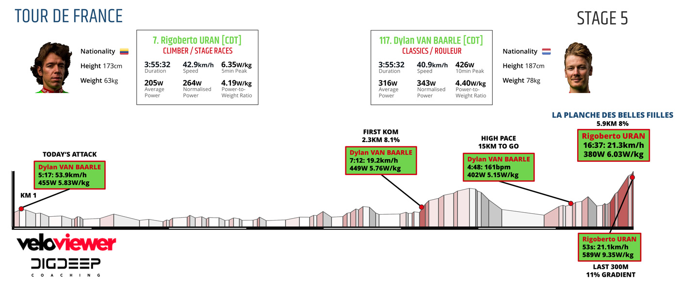 07169-tour-de-france-stage-5-power-analysis-van-baarle-uran-fig11