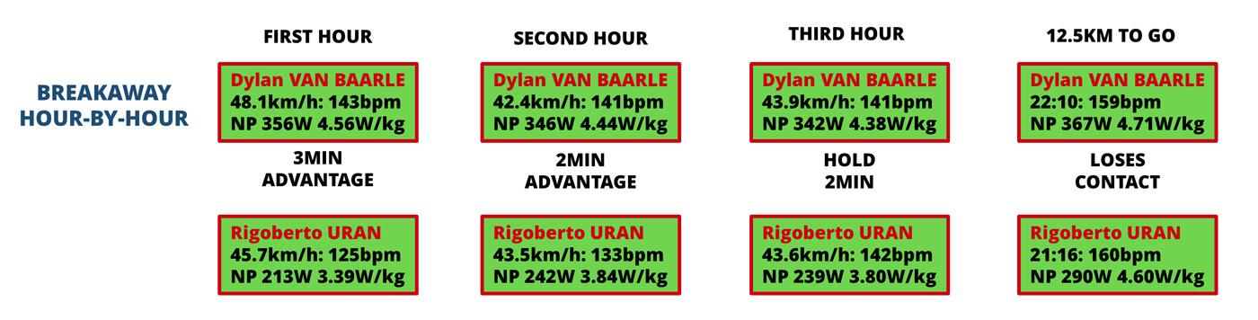 07169-tour-de-france-stage-5-power-analysis-van-baarle-uran-fig31