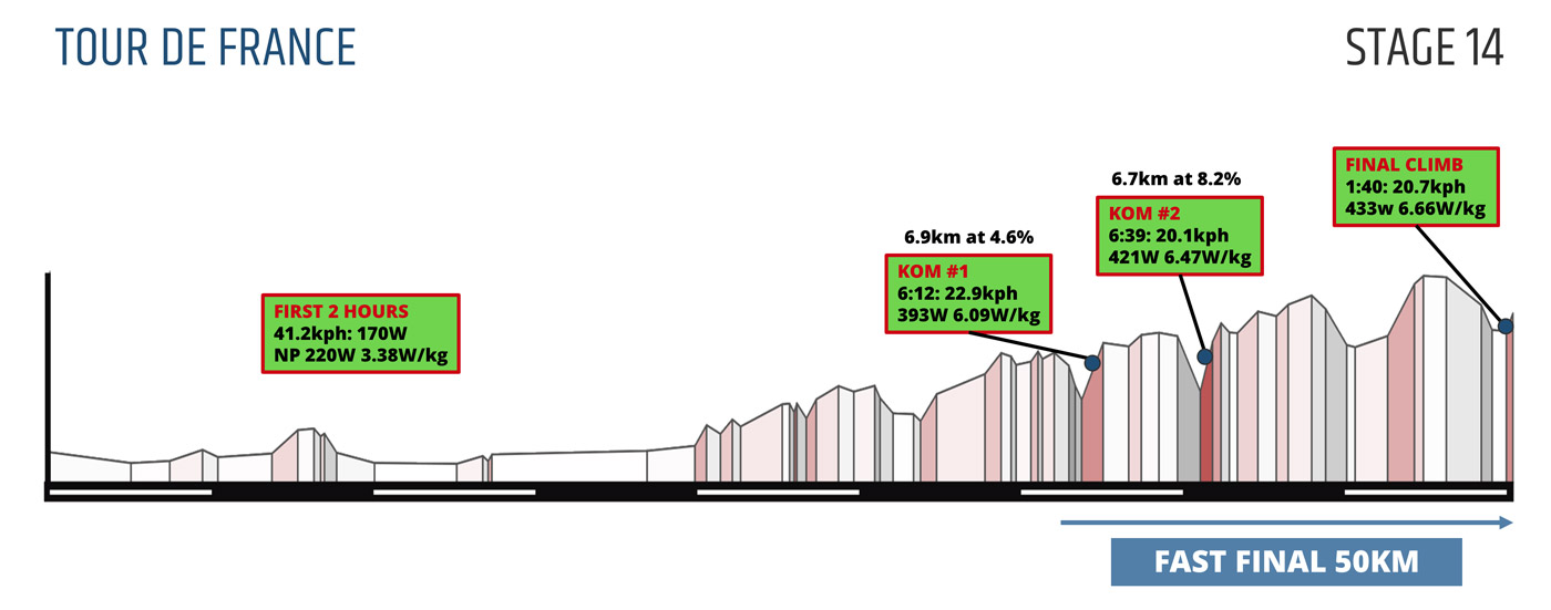 07182-tour-de-france-stage-13-14-analysis-fig6