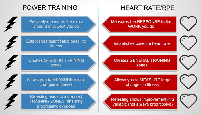Power Training vs. RPE