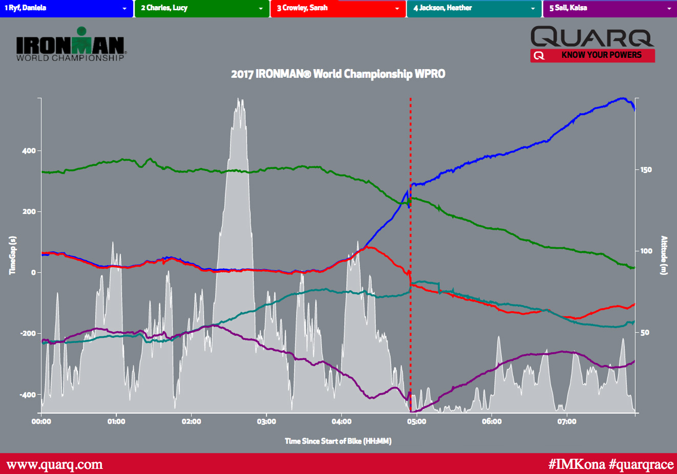 10269-2017-IRONMAN-world-championship-interactive-quarq-qollector-pacing-analysis-women