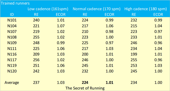 11292-the-impact-of-cadence-on-running-economy-fig1