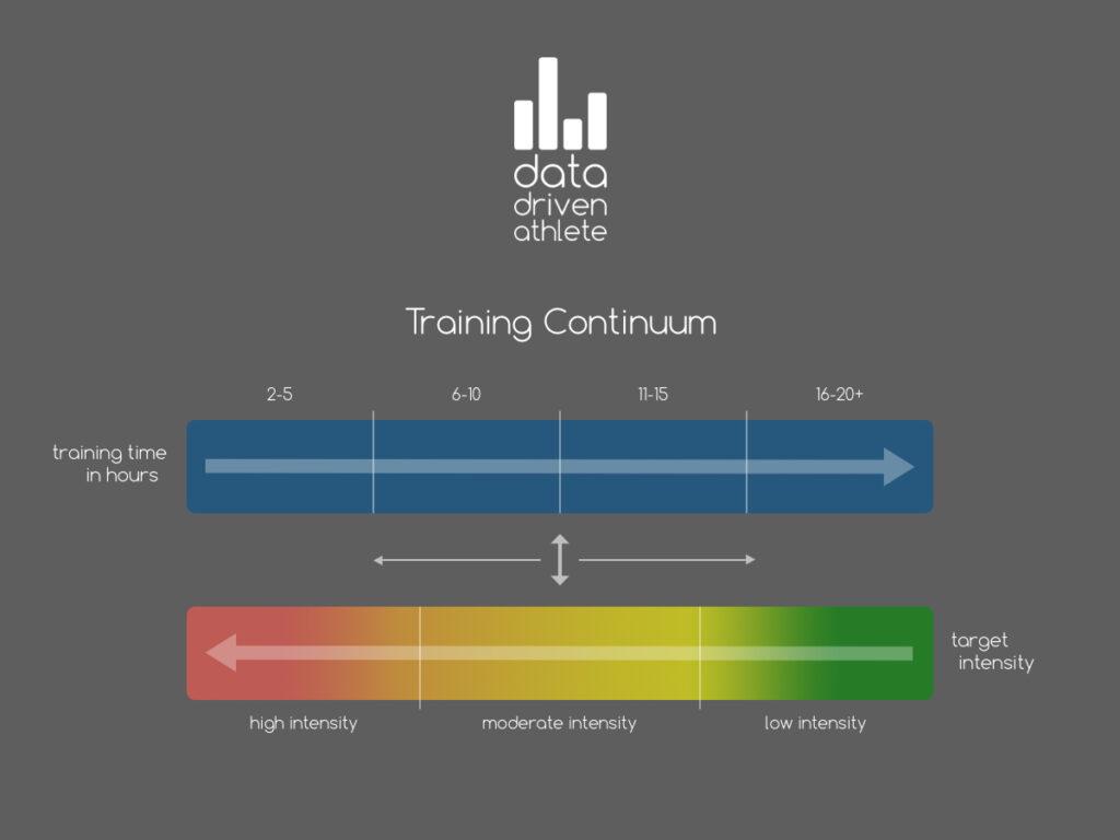 bike tour training continuum
