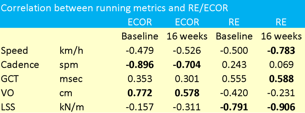 Correlation between RE and ECOR
